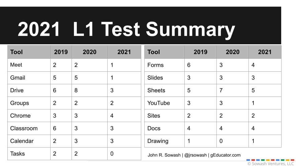 2021 L1 exam summary