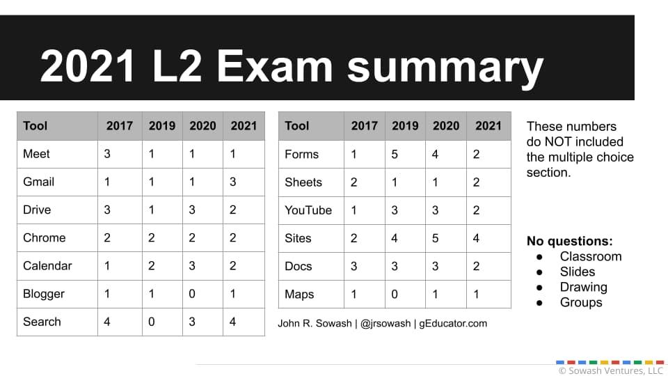2021 L2 exam summary